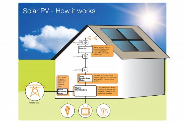 Solar PV How it Works